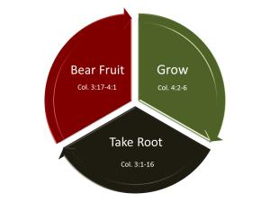 growthwheel